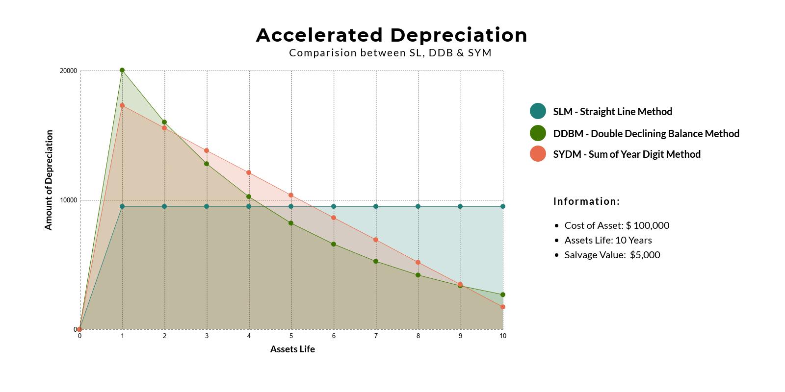 accelerated-depreciation